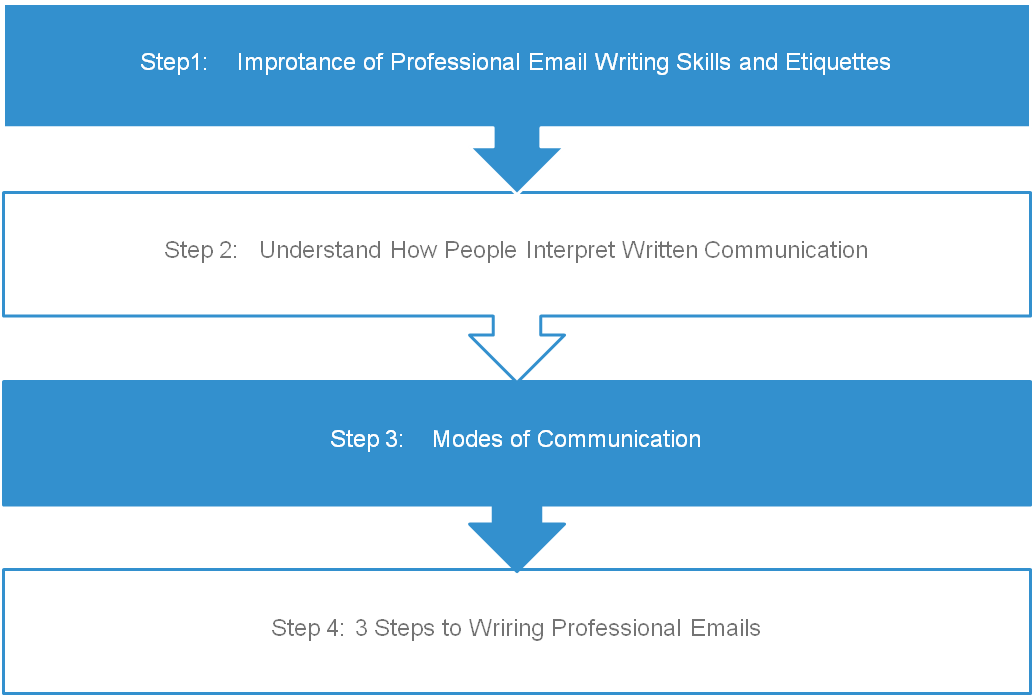 Smart Email Writing Flow Chart